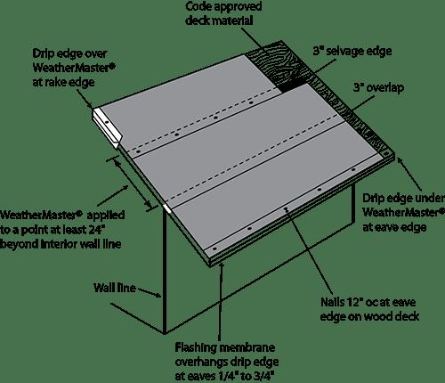 Roof Rolls Roll Roofing Sc 1 St M U0026m Lumber Co Tulsa Ok Sc 1 St Best  Roof 2017