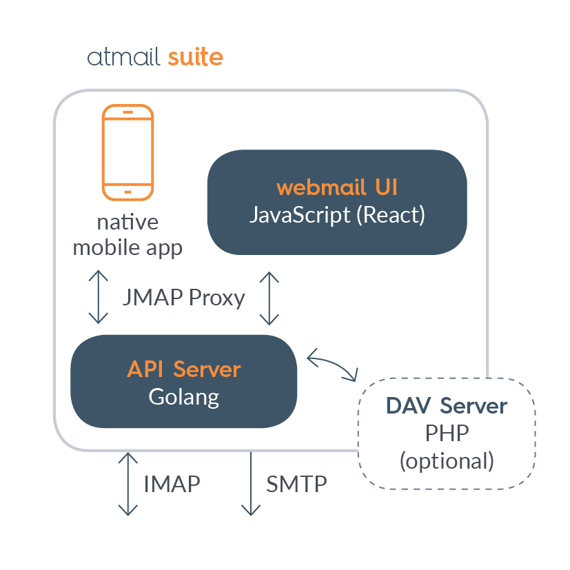 atmail_suite_updated_jmap_proxy