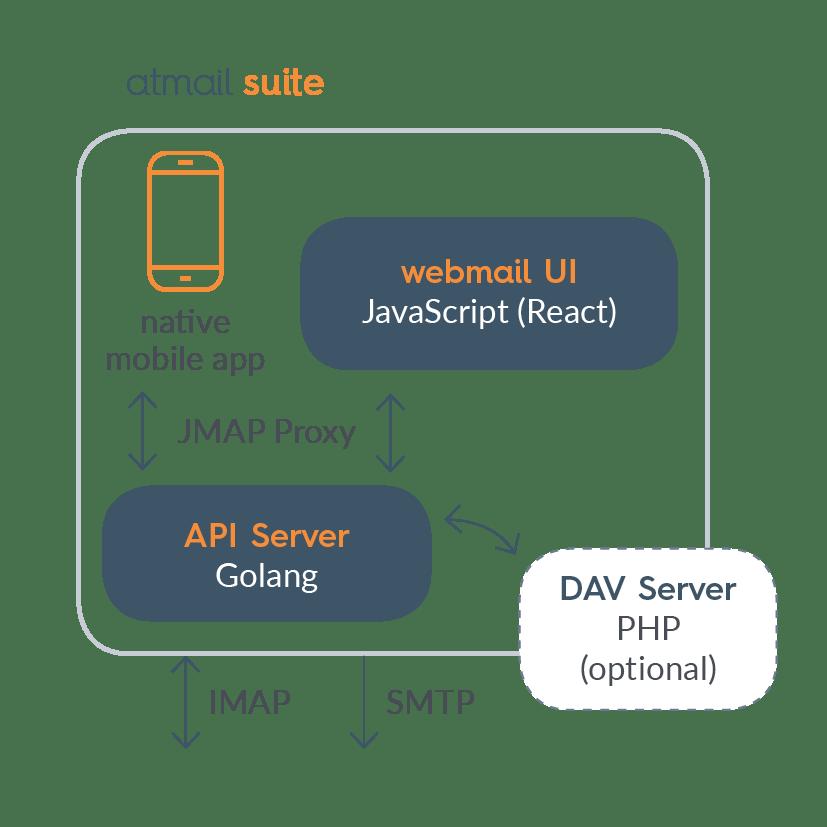 atmail_suite_updated_jmap_proxy