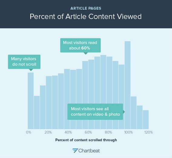 chartbeat_article_content