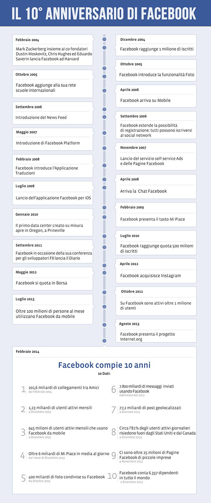 Infografica-Facebook-10-anni