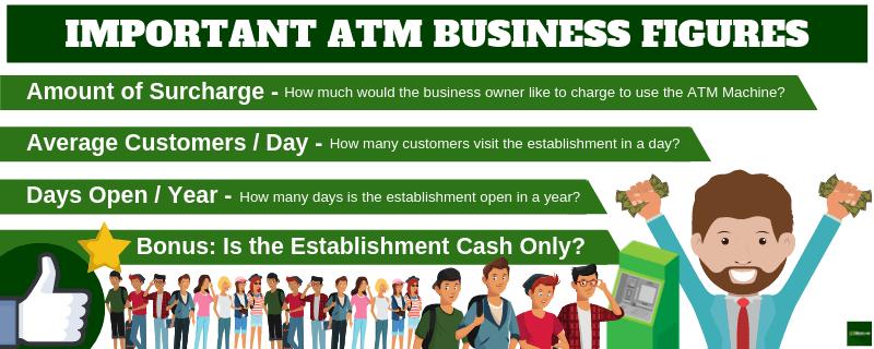 Important ATM Business Figures