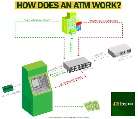 How Does an ATM Machine Work?
