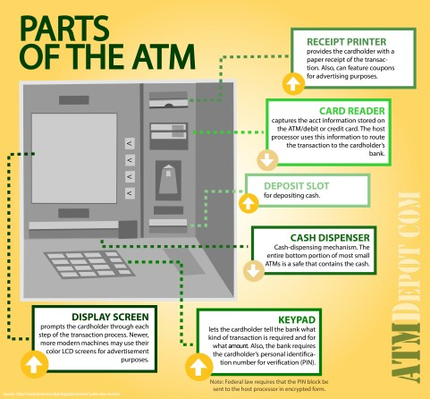 The Parts of an ATM Infographic