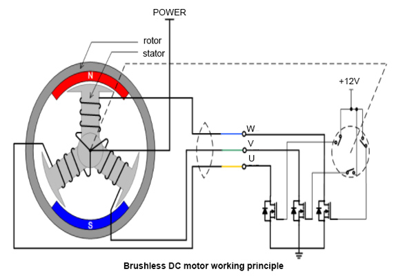 how do 3 phase dc motors work