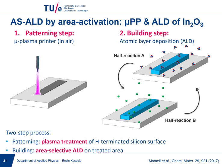 ALD-enabled nanopatterning: area-selective ALD by area-activation ...
