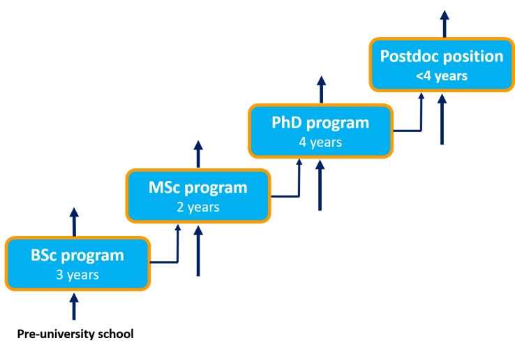 Where do our students and postdocs go? Mainly to ASML