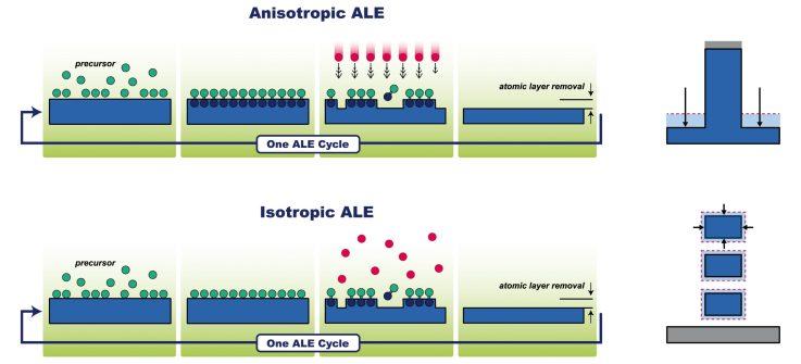 Anisotropic vs isotropic ALE