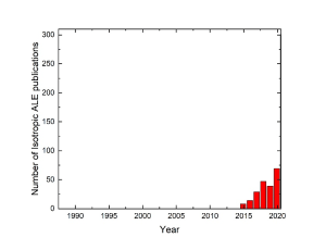 Timeline of Isotropic ALE publications