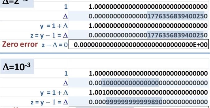 Crazy Statsitics