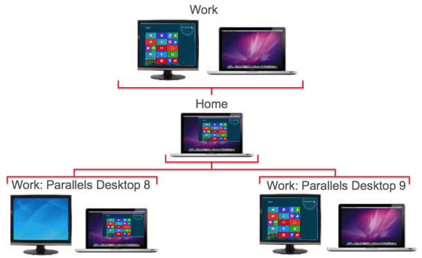 Parallels Desktop supporting external monitors better