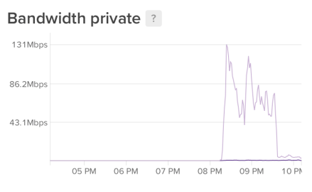 server bandwidth graph