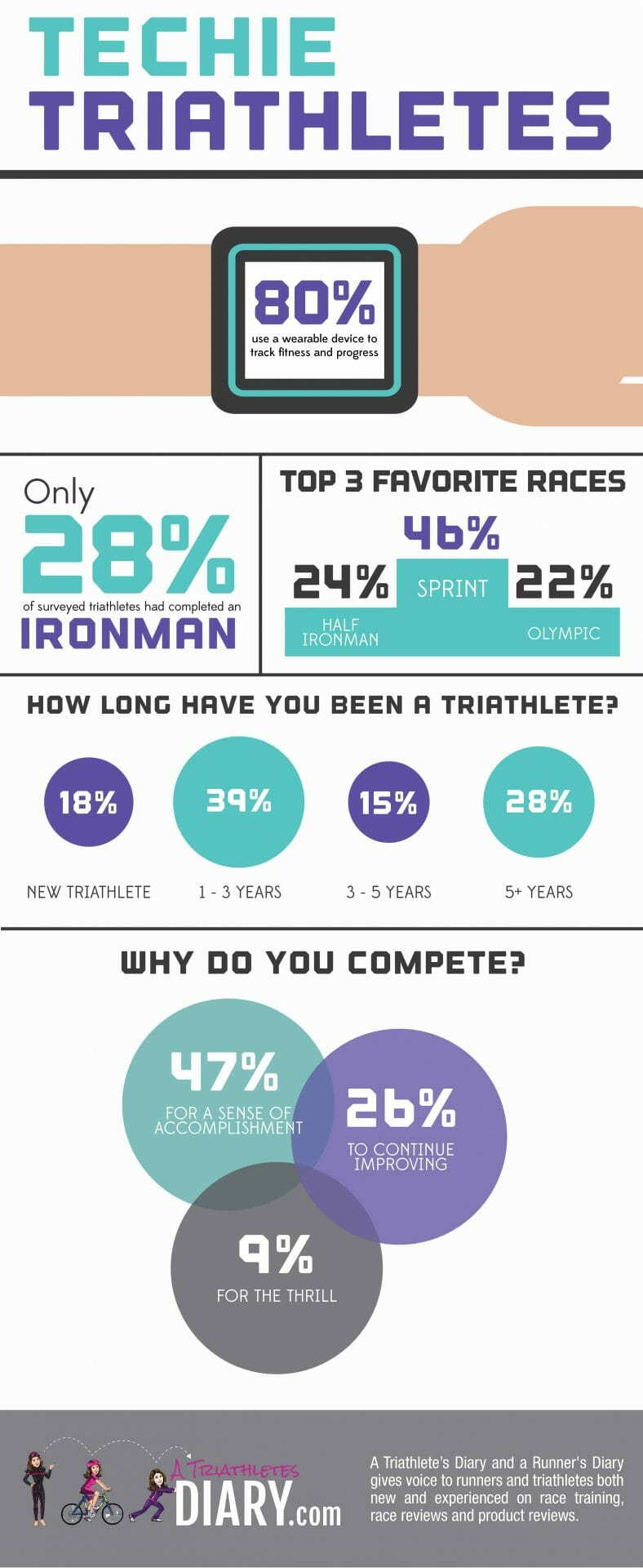 Triathletes and Technology