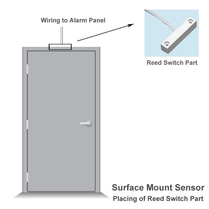 Anti Break Door Devices