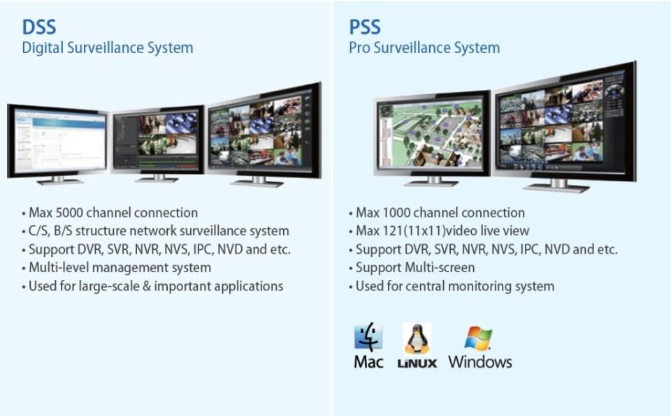 CCTV Surveillance System India