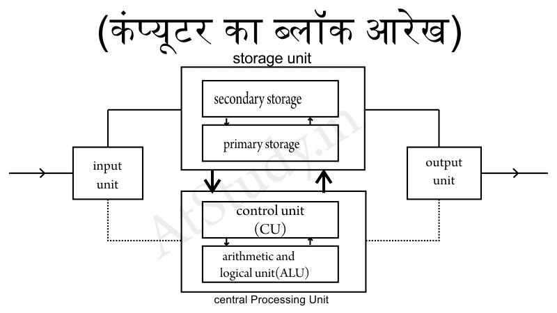 Block Diagram Of Computer In Hindi Computer Diagram With Parts