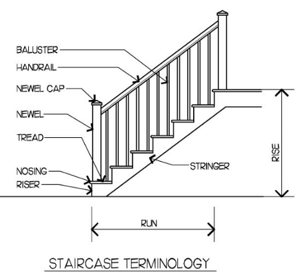 Image result for staircase nomenclature diagram