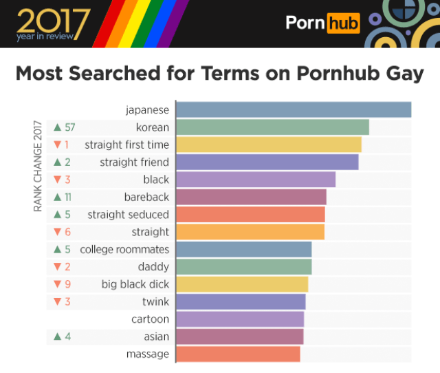 The Most Viewed Categories Include Straight Guys And Daddy While William Seed Johnny Rapid And Armond Rizzo Are Three Of The Most Searched Pornstars