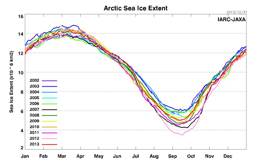 Sea_Ice_Extent_prev_L