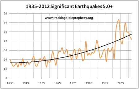 earthquakes_all