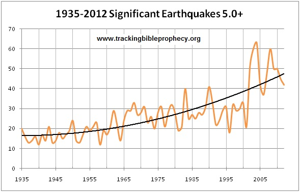 earthquakes_all