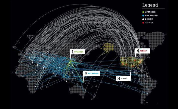 DDoS-attach