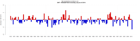 coldest5_ont-woodstock-anomaly-july-as-of-2014