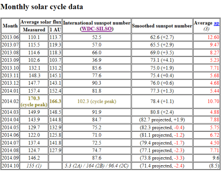 Solar Terrestrial Activity Report - Windows Internet Explorer provided by Flint _2014-10-02_13-58-24