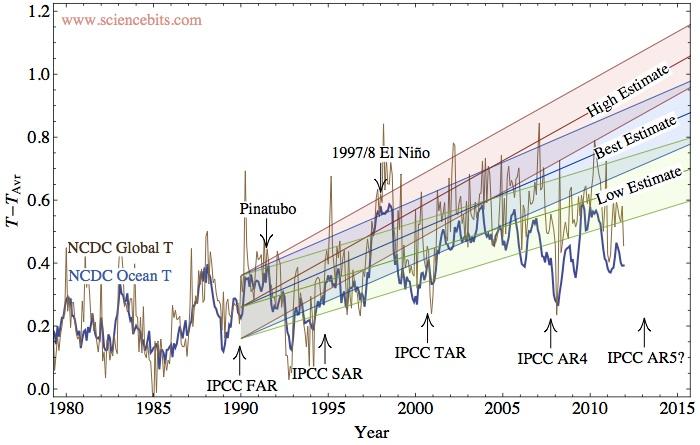 IPCC-to-predição-observações