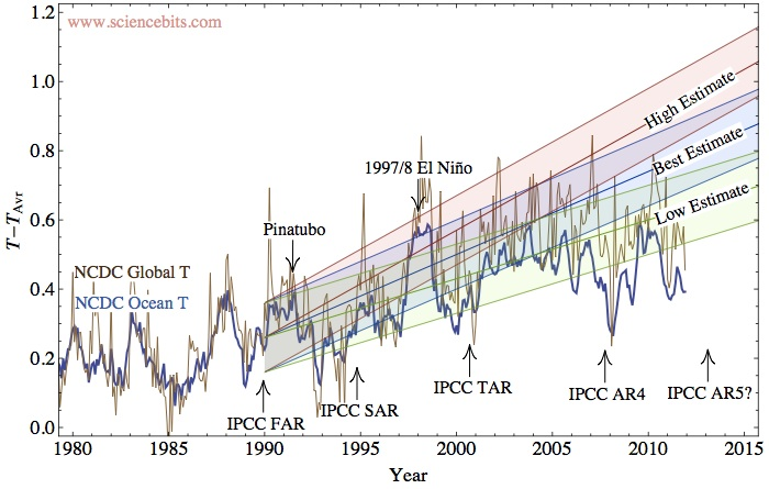 ipcc-far-prediction-observations