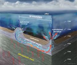 circulating-seamounts-400