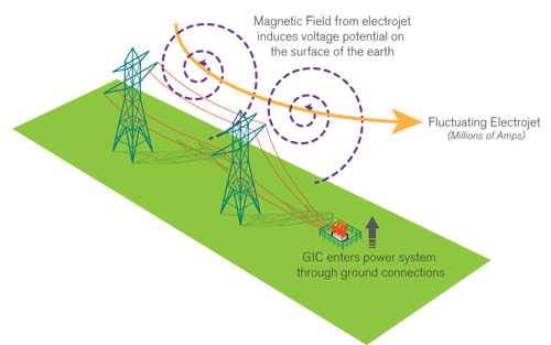 Geomagnetic Induced Current illustration