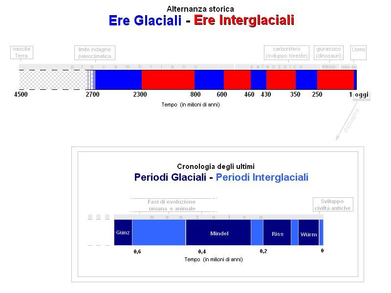Storia_Ere_Glaciali_ed_Ere_Integlaciali