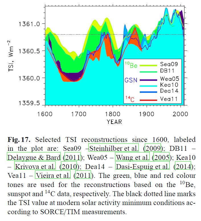 usoskin-2015-fig-17-total-solar-irradiance-maunder-