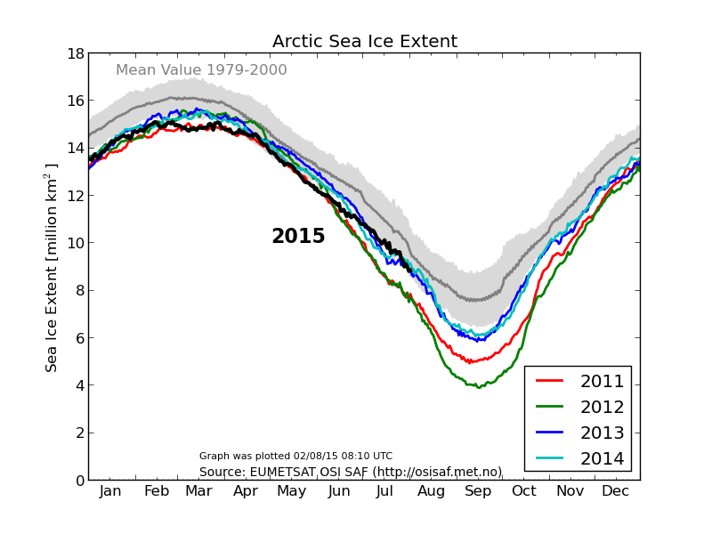osisaf_nh_iceextent_daily_5years_en