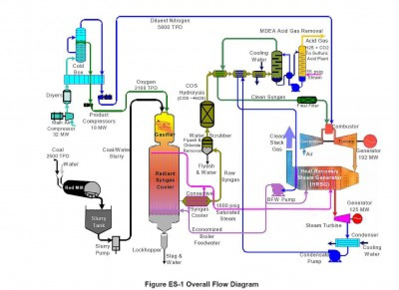igcc-schematic-from-doe-report