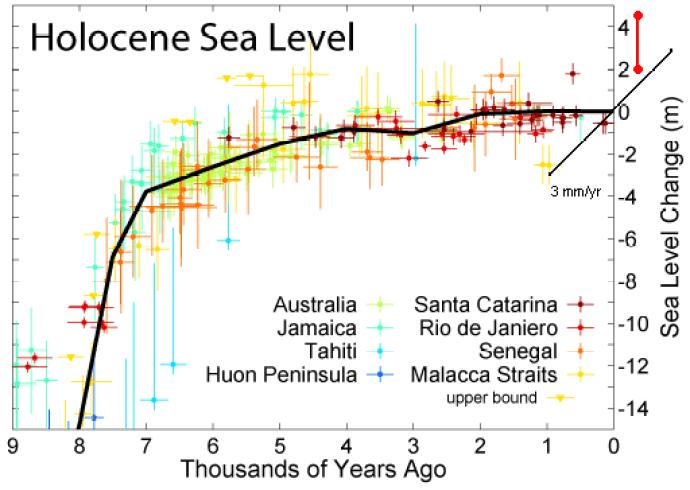 holocene_sea_level-incl-trend