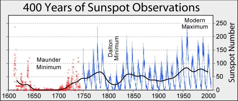 Sunspot_Activity_400_years