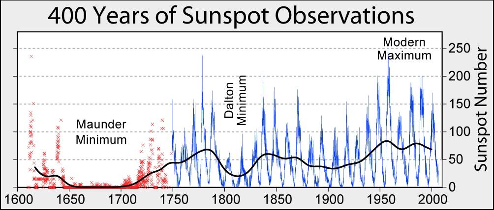 Sunspot_Activity_400_years