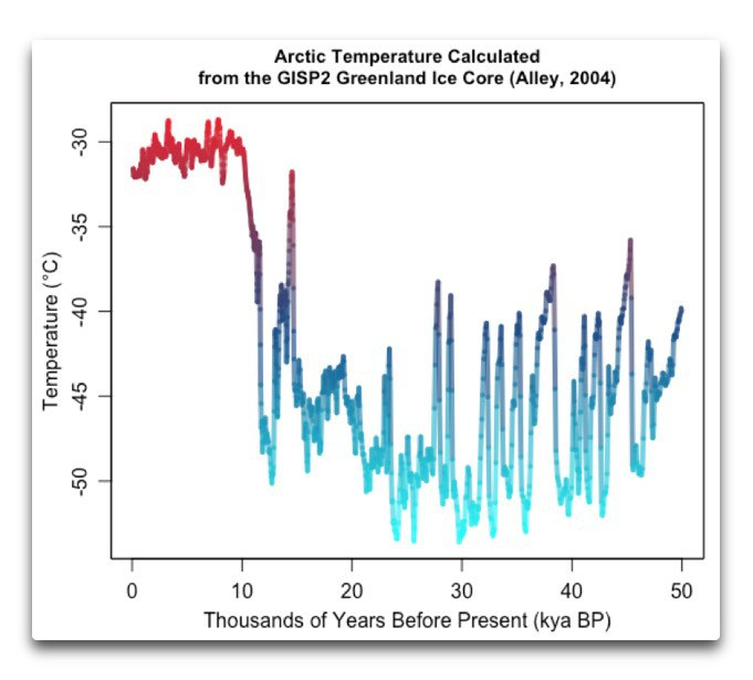 arctic-temperatures-estimated-gisp2-alley