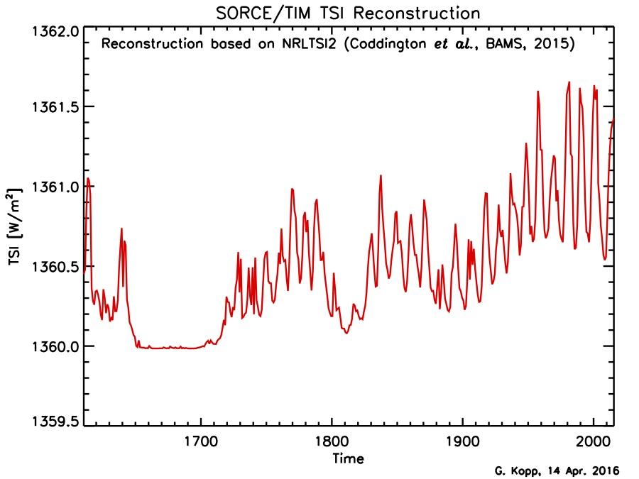 2016-TIM-TSI-Reconstrução