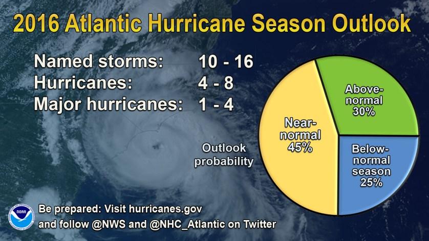 INFOGRAPHIC-2016-atlantic-hurricane-season-outlook-NOAA-052416-1920x1080-original