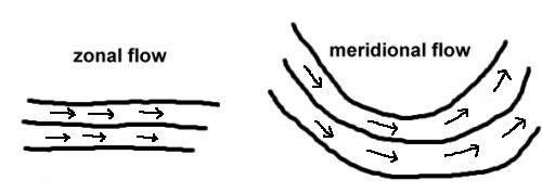 jetstream_differenze