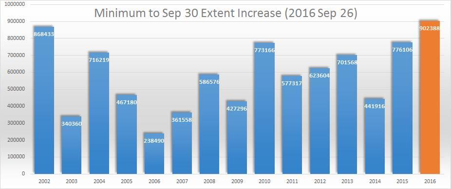 record_incremento_ghiaccio