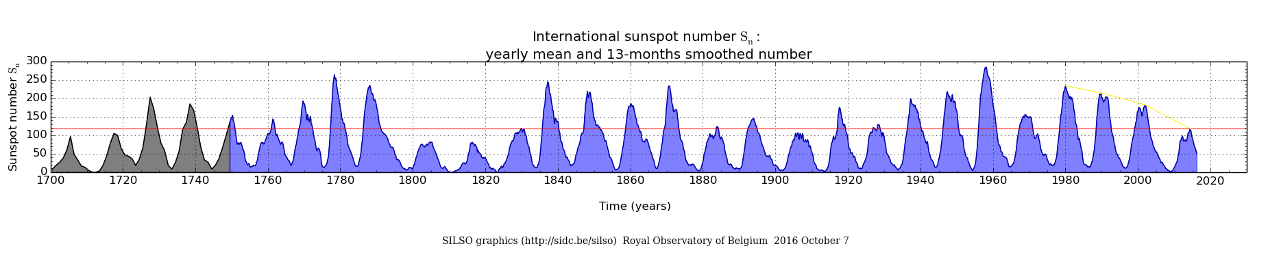 sunspotnumbersidc
