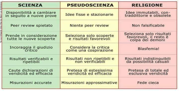 scienza_pseudoscienza_religione