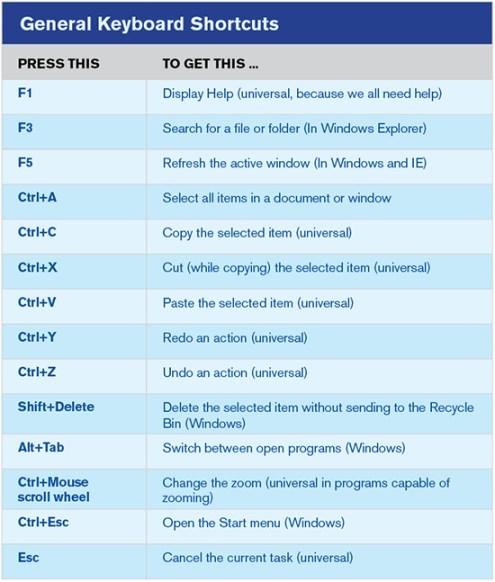 General-Keyboard-Shortcuts