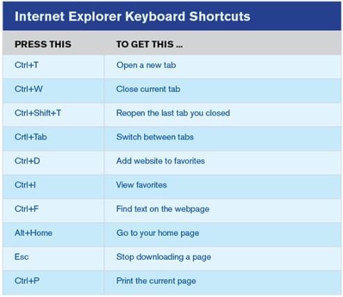 IE-Keyboard-Shortcuts