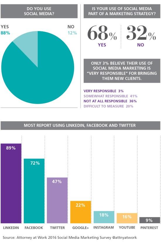 2016 SM survey results chart 1