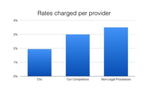 Rates Per Provider